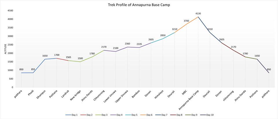 Annapurna Base Camp - Profile